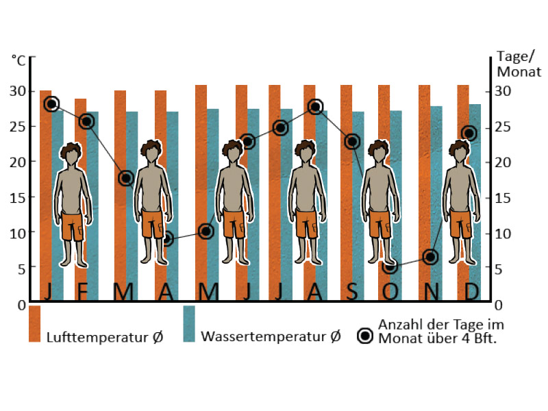 Kiten Lernen-Temperaturen
