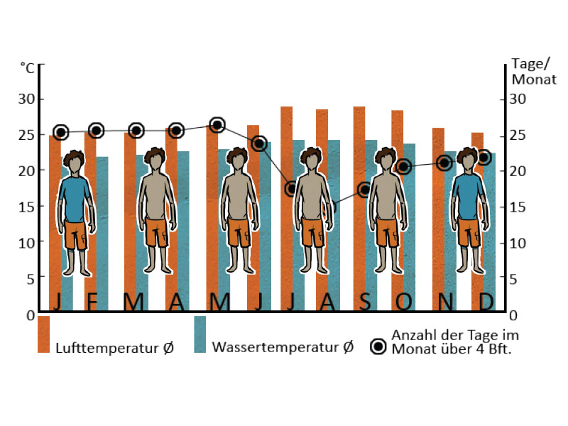 Kitesurfschule-Temperaturen