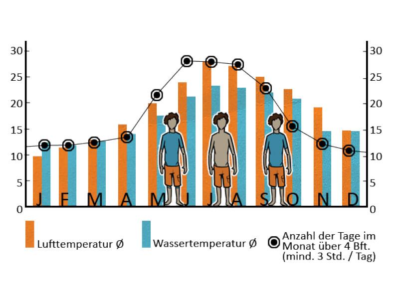 Kitschule-Temperaturen