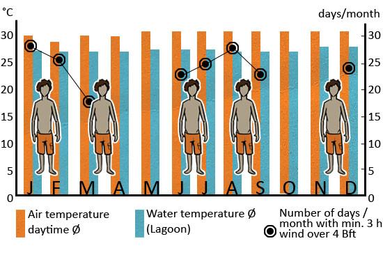 Klimatabelle_Kenia_ENG_web