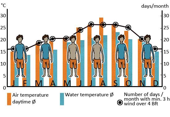 Klimatabelle_Tarifa_ENG