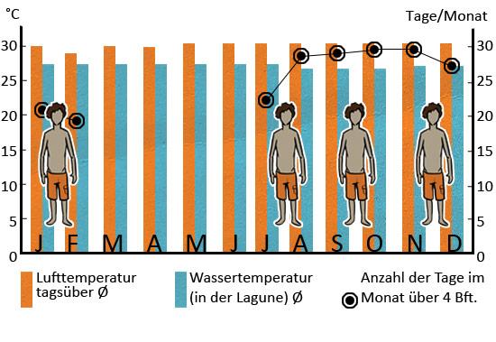 Klimatabelle_Tatajuba_DEU_web