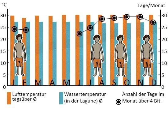 Klimatabelle Tatajuba