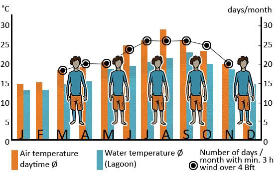 Klimatabelle_essaouira_ENG_web