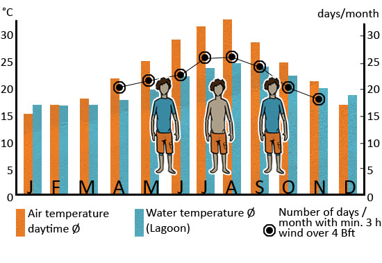 Klimatabelle_Kos_ENG_web