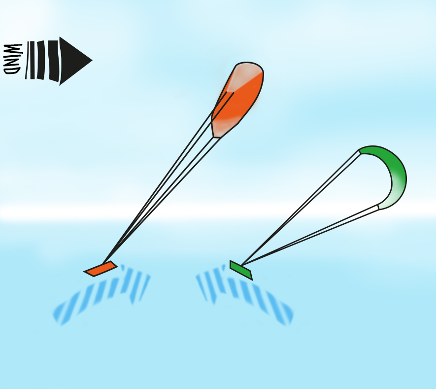 Kitesurfen lernen Vorfahrtsregeln luv lee