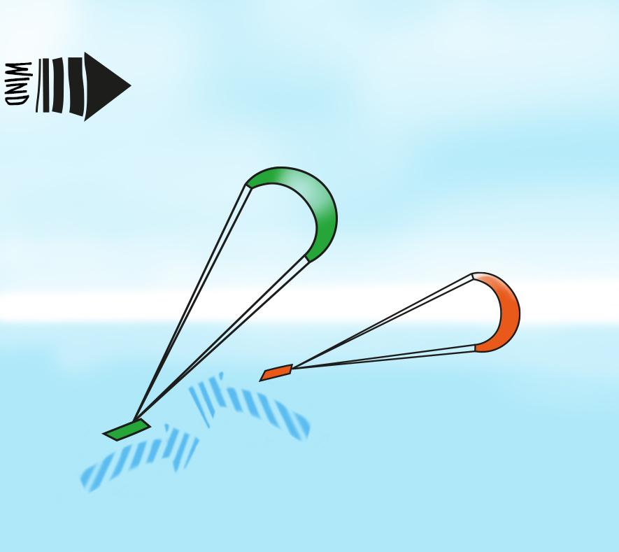 Kitesurfen lernen Vorfahrtsregeln