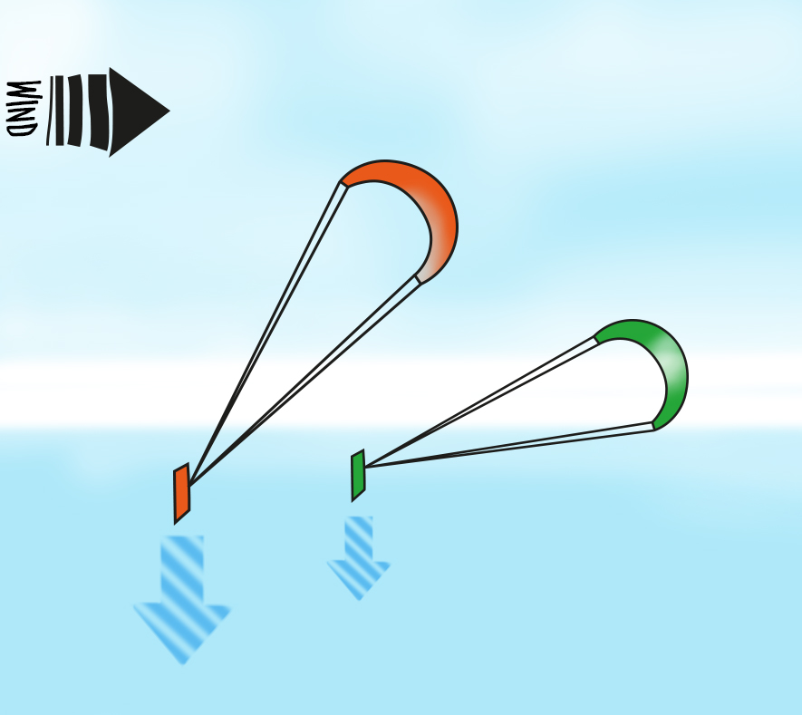 learn how to kite surf way rules