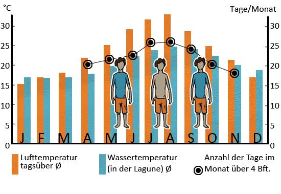 Klimatabelle_Kos_DE