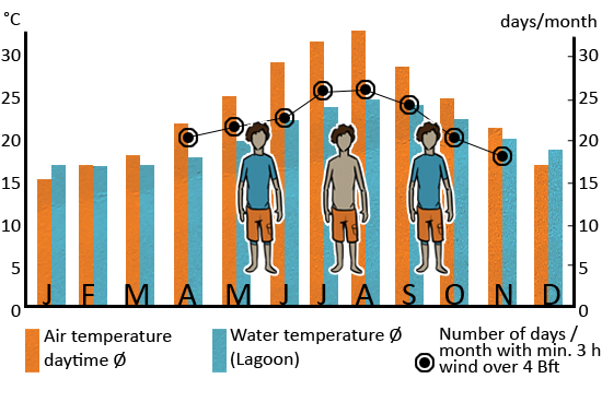Klimatabelle_Kos_ENG