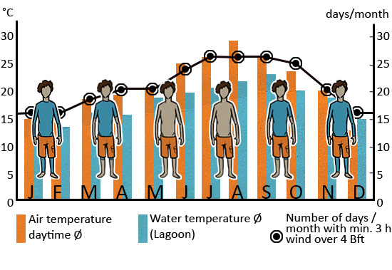 Klimatabelle_Tarifa_EN