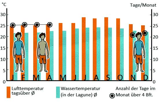 Klimatabelle_kapverden_DEU