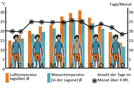 kitesurf_wind_statistik_sizilien_de