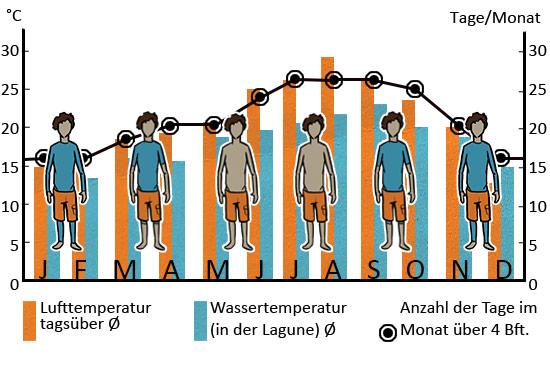Klimatabelle Tarifa