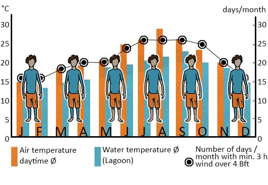 Klimatabelle_Dakhla_ENG_web