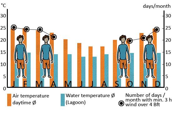 Klimatabelle_Kapstadt_ENG_web
