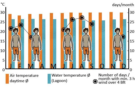 Klimatabelle_Sansibar_eng_web