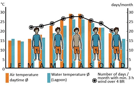 Klimatabelle_Sizilien_ENG