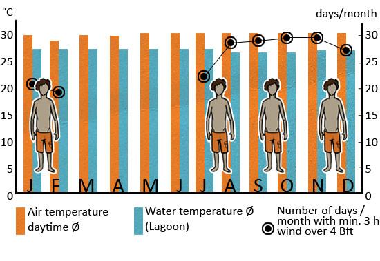 Klimatabelle_Tatajuba_ENG_web