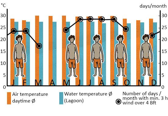 Windstatistics_SriLanka_Kalpitiya