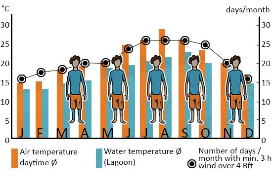 Climate Statistic Essaouira